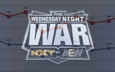 Le Smash du Nouvel An d'AEW bat WWE NXT en audience avec de gros gains